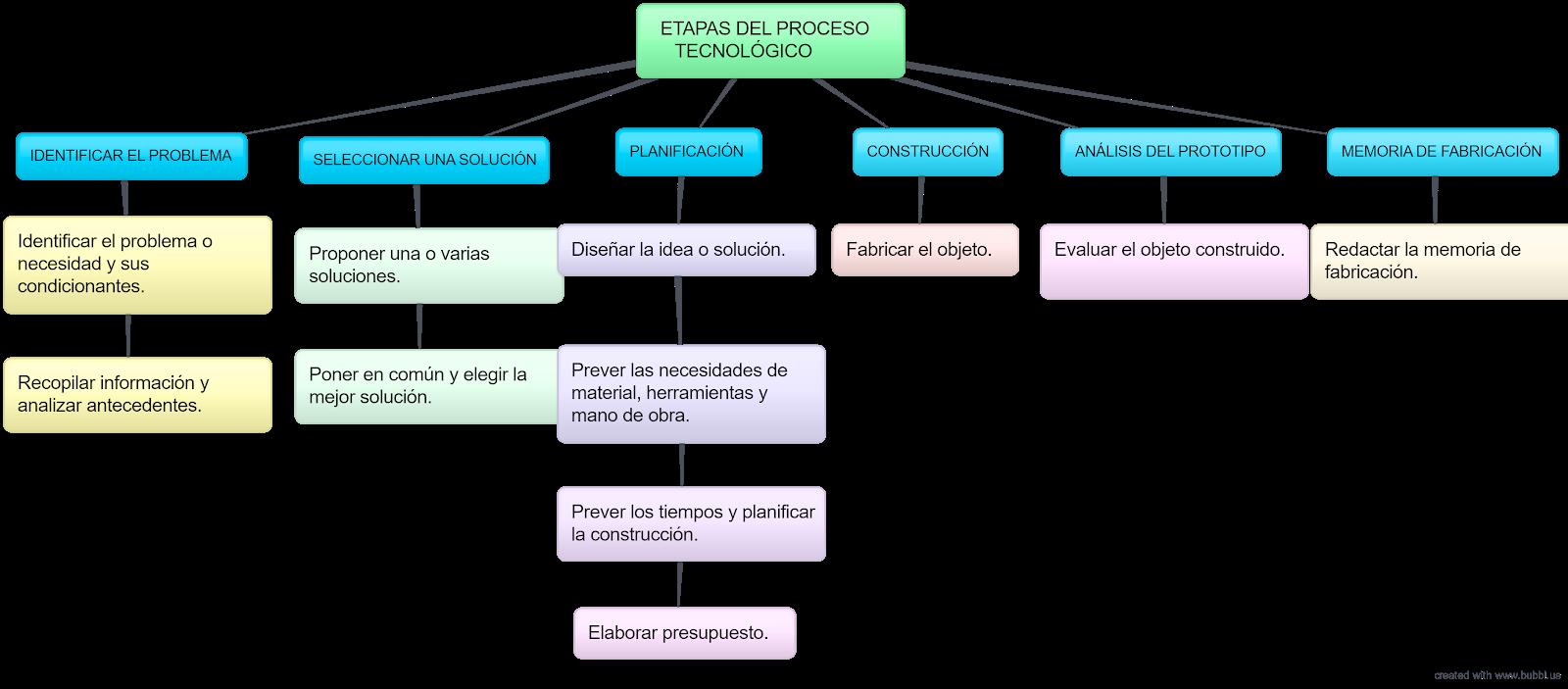 Fases del proceso tecnológico