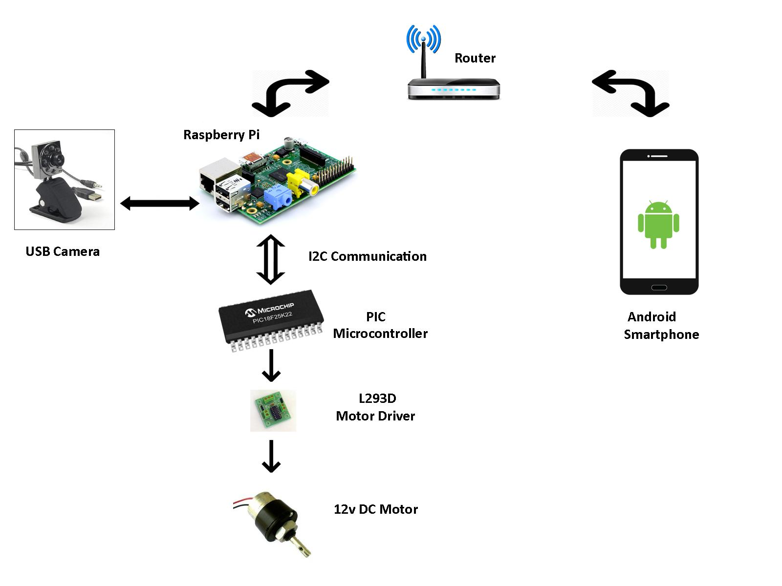 Navigation Robots Wi Fi Controlled Surveillance Robot