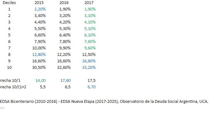 El mayor deterioro del patrón distributivo desde la recuperación democrática - los energúmenos