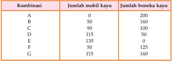 Tabel Kombinasi produksi Contoh Cara Menghitung Biaya Peluang 4