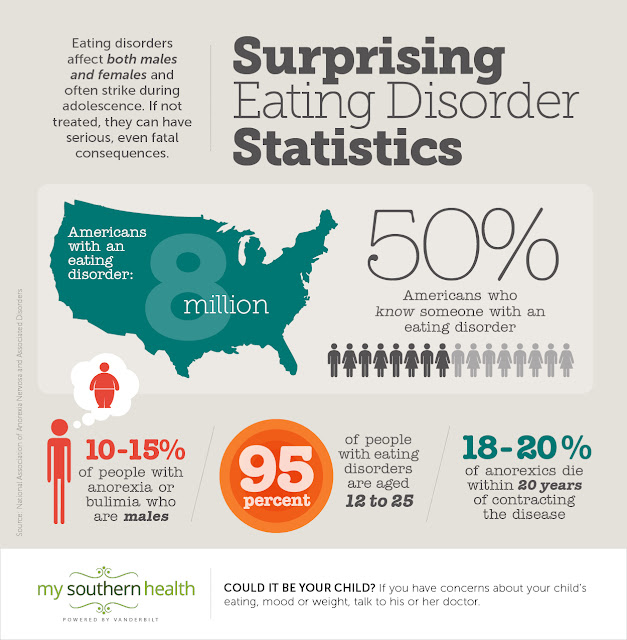 Eating Disorders, Infographic, My Southern Health