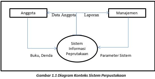 Sistem informasi perpustakaan berbagi pakai files sistem informasi perpustakaan ccuart Gallery