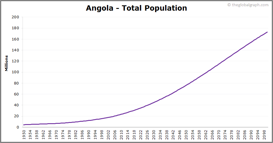 Angola  Total Population Trend
