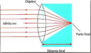 distancia focal objetivo punto focal lente