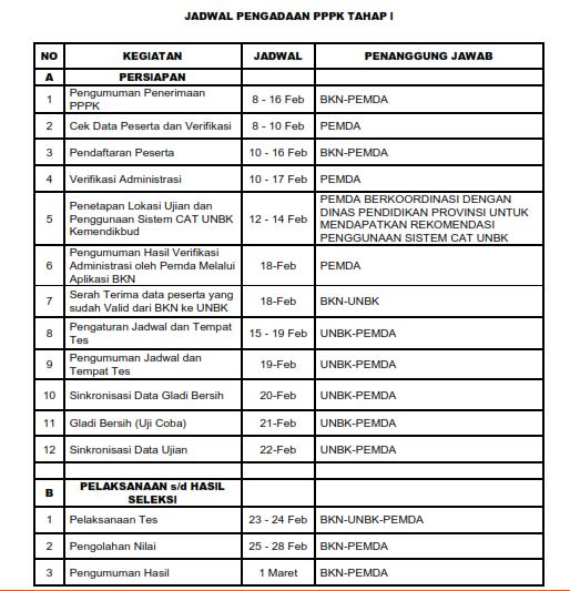 Jadwal Pengadaan PPPK Tahap I 2019