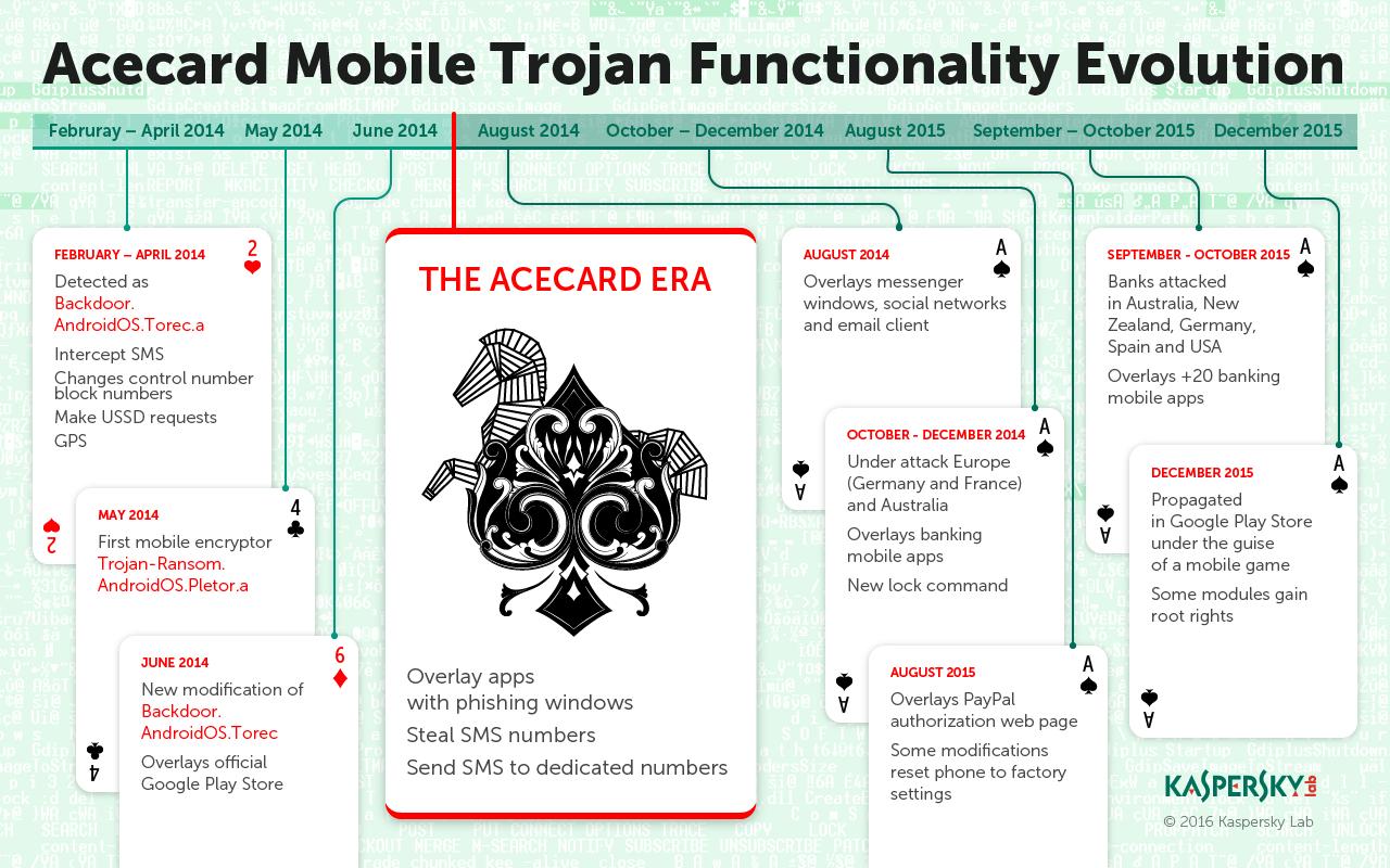 Acecard Trojan Timeline