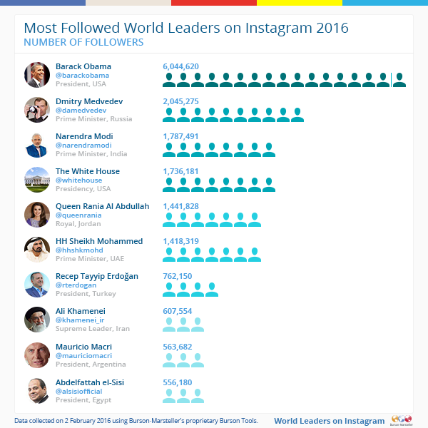 Barack Obama and Dmitry Medvedev Most Followed on Instagram