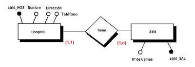 diagrama de estructura de datos