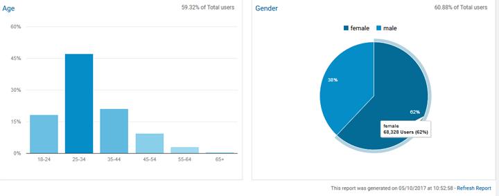 Demografik Blog HASRULHASSAN.COM