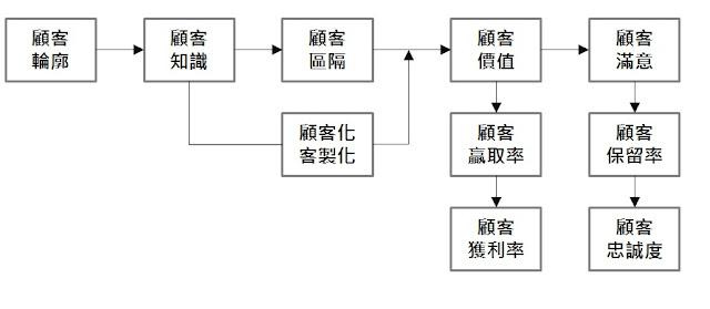 o2o的顧客關係管理-02從顧客關係基本架構做起 -  25E9 25A1 25A7 25E5 25AE 25A2 25E9 2597 259C 25E4 25BF 2582 25E6 259E 25B6 25E6 25A7 258B - O2O的顧客關係管理-02從顧客關係基本架構做起