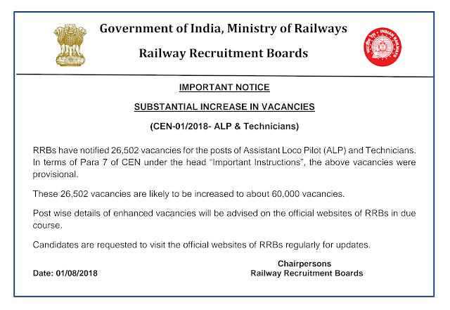 Railway Assistant Loco Pilot Vacancy Increase Notice : सहायक लोको पायलट के पदों में 60,000 तक  वृद्धि संबंधी सूचना।