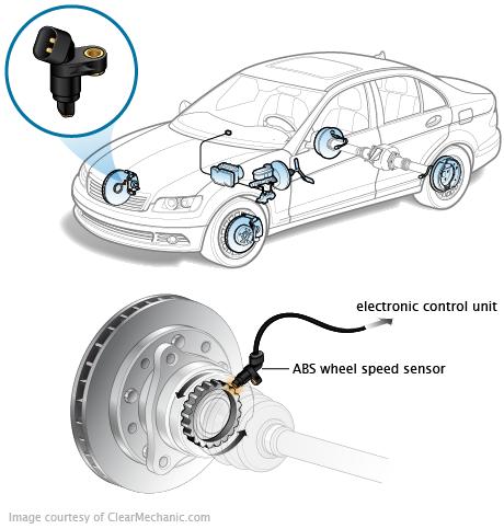 capteur de vitesse de roue abs
