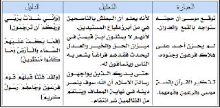 الدرس الثاني الاعتبار من قصة موسى وفرعون - تلخيص قرآن ثاني ثانوي اليمن