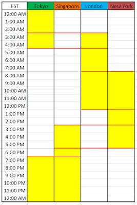 Forex Trading Hours Overlap
