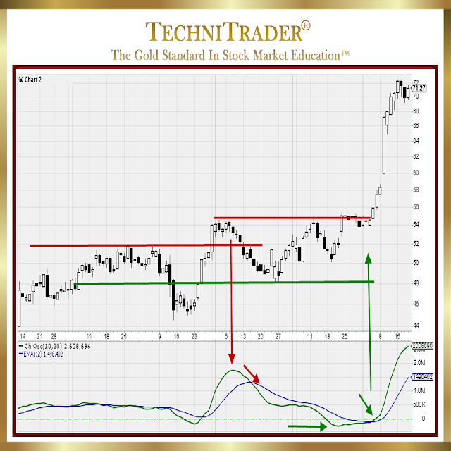 extended chart example with the chiosc volume oscillator window - technitrader