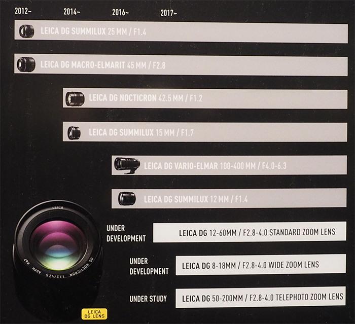 План по выпуску объективов Panasonic Leica
