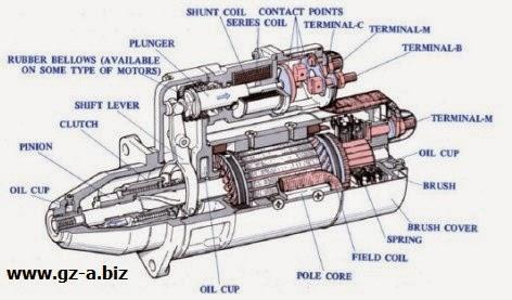 Konstruksi Starting Motor