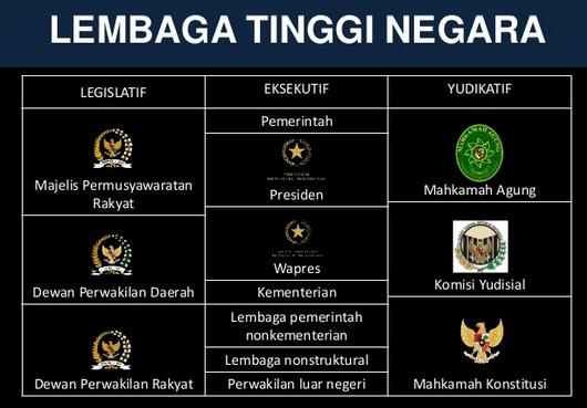 Kekuasaan Legislatif Eksekutif Yudikatif