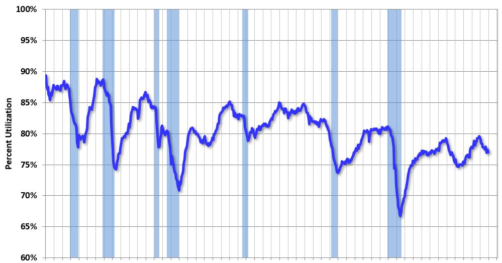 Industrial Production Decreased in December