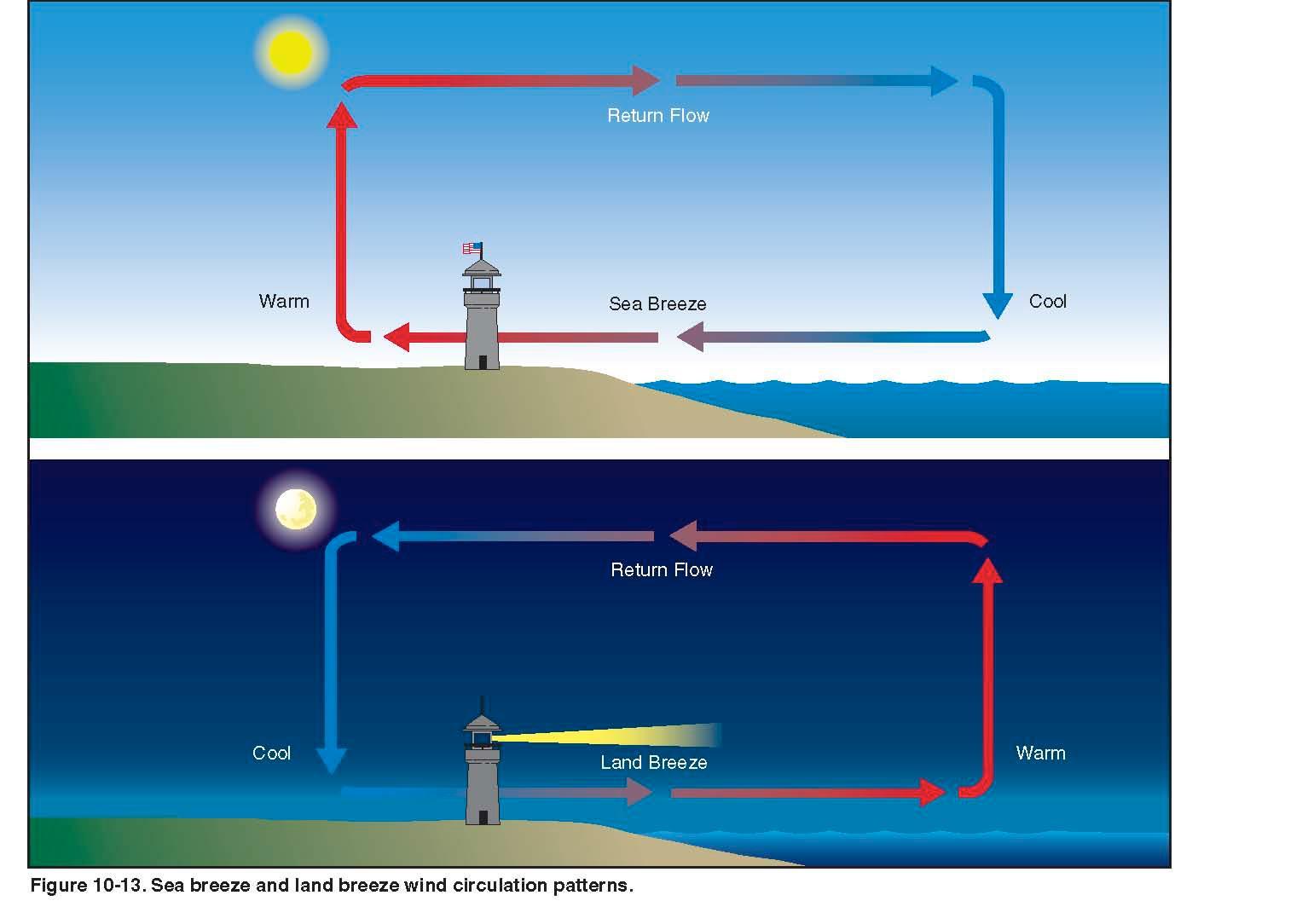 Brandi S Buzzar Blog Sea Breeze Land Breeze Circulations