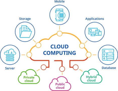 what is cloud computing with example  cloud computing basics  structured settlement buyer  cloud computing services  what is cloud computing in simple terms  cloud computing wiki  what is cloud technology  cloud computing pdf  types of cloud computing