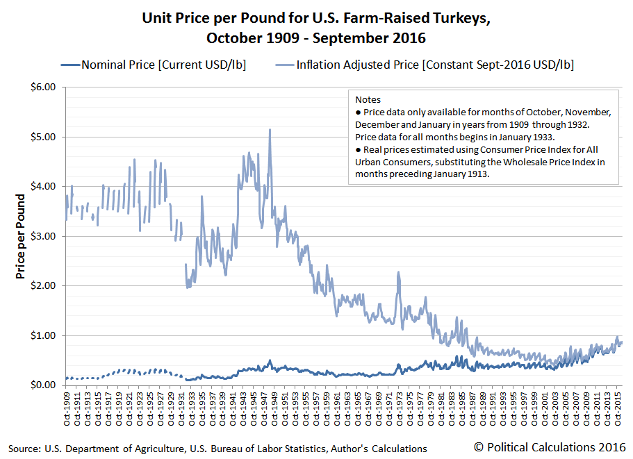 Unit Price per Pound for U.S. Farm-Raised Turkeys, October 1909 - September 2016