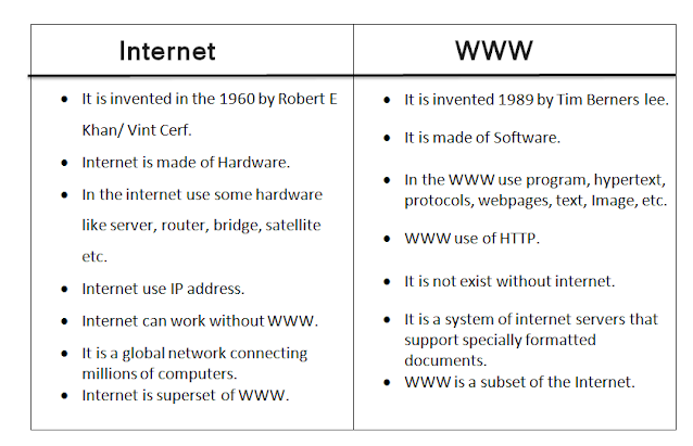 different between Internet and WWW