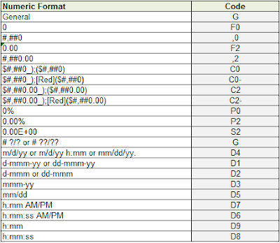 Cell Functions Format