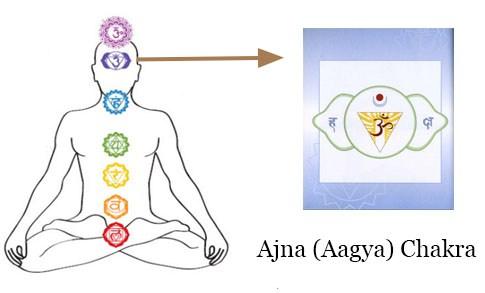 आज्ञा चक्र :- आत्मा का परमात्मा से मिलान का रास्ता