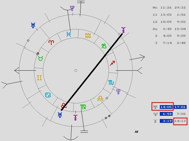 carta natal argentina, carta natal venezuela, astrología védica, orissa mizar astróloga, mercurio retrogrado 2016, saturno sagitario 2016, lilith libra 2016