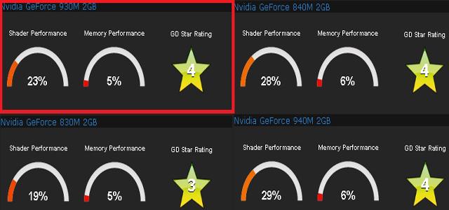 comparação placa de video nvidia geforce 930m, 830m, 840m, 940m
