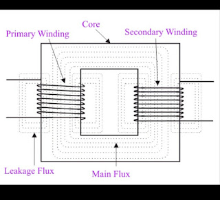 Electrical Transformer Notes