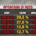 Sondaggio Index: crolla M5S, PD vola. Elettori 5stelle spaccati su Pizzarotti
