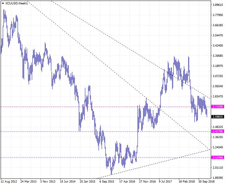 구리 (동 銅) 가격 전망 : Copper, CME: HG