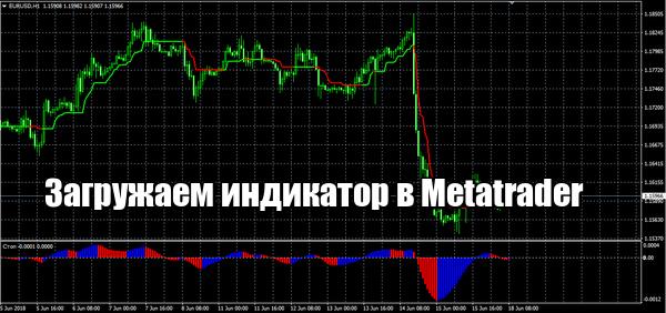 Как загрузить скачанный индикатор в Metatrader 4?