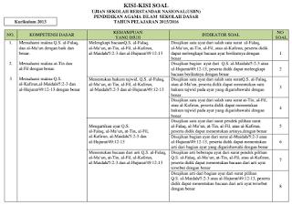 Kisi-kisi Soal USBN Pendidikan Agama Islam (PAI) SD, SMP, SMA dan SMK