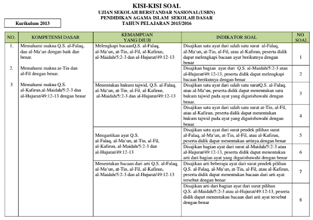Kisi-kisi Soal PAI USBN SD, SMP, SMA dan SMK