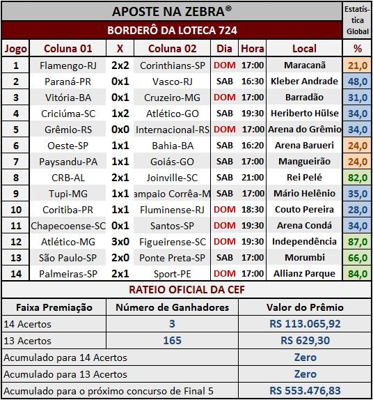 LOTECA 723 - RESULTADOS / RATEIO OFICIAL 03