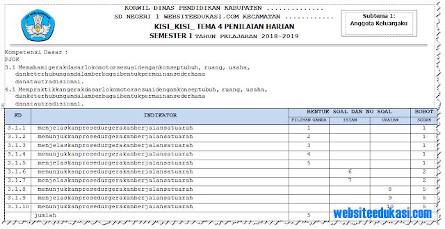 Kisi-Kisi Soal PH/ UH PJOK Kelas 1 Tema 4 K13 Tahun 2018/2019