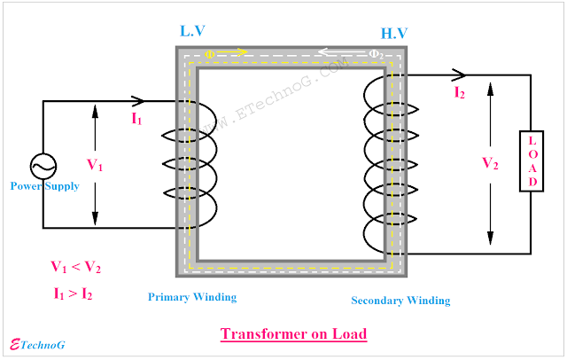 transformer diagram, step up transformer, Single Phase transformer