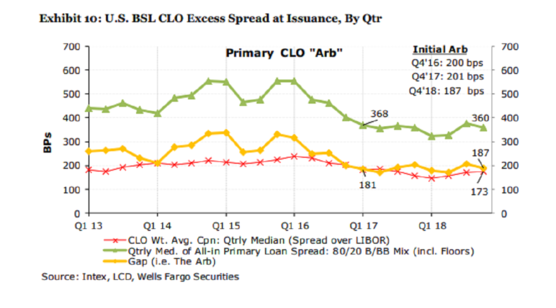 Sounding the Alarm on Leveraged Loans?
