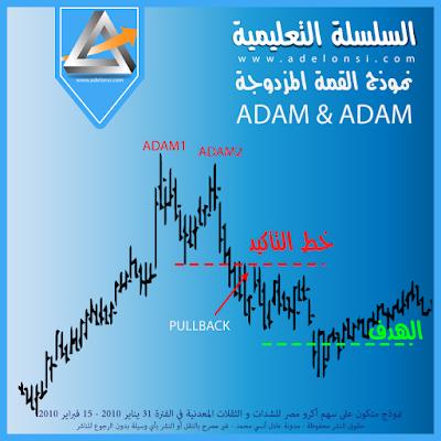 الشكل الاول من نموذج القمة المزدوجة ADAM & ADAM