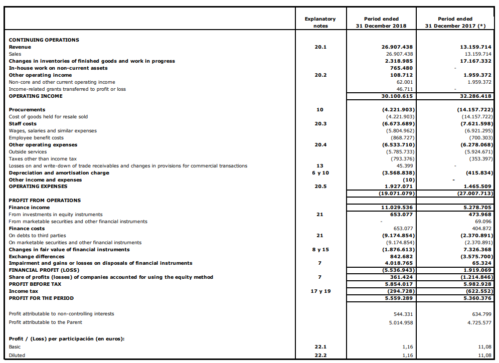 income statement of solarpack