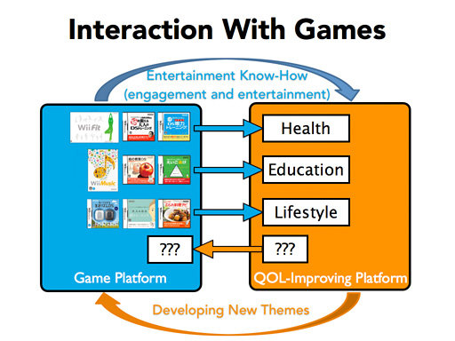 Nintendo quality of life platform improving interaction with games loop