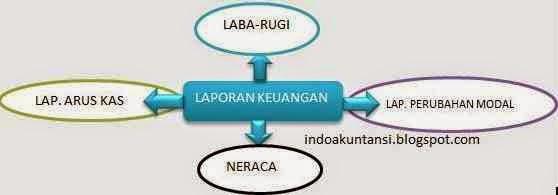 4 bentuk laporan keuangan