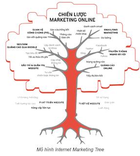 Chiến lược Marketing Online hiệu quả - Cây cổ thụ của các doanh nghiệp