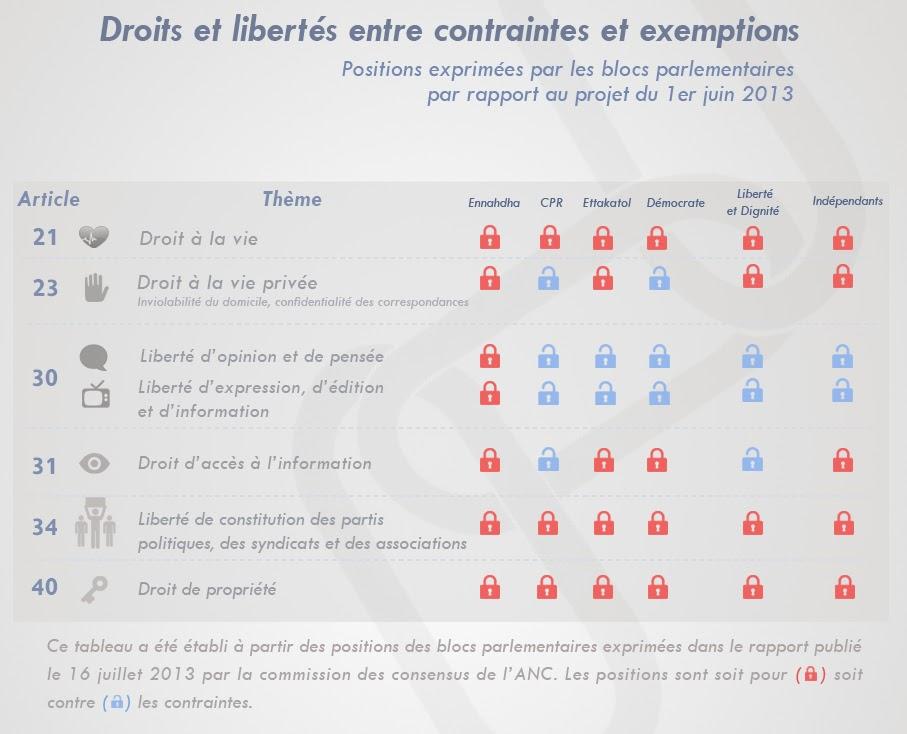 http://2.bp.blogspot.com/-J0xD_7ZjOxk/UwD_BRnqcqI/AAAAAAAAET4/0X6jFWFFN40/s1600/2.32+-+Droits+et+Libert%C3%A9s+-+Positions+des+Groupes+-fr.jpg