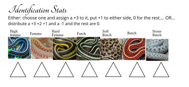 a series of images depicting different colored snakes with captions for high femme to stone butch, descriptors to identify characters, detailed with stats in the image text.