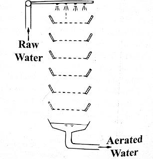 Aerator Multiple-Tray