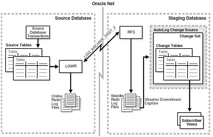 Modes of Change Data Capture ~ ORACLE DATAWAREHOUSE